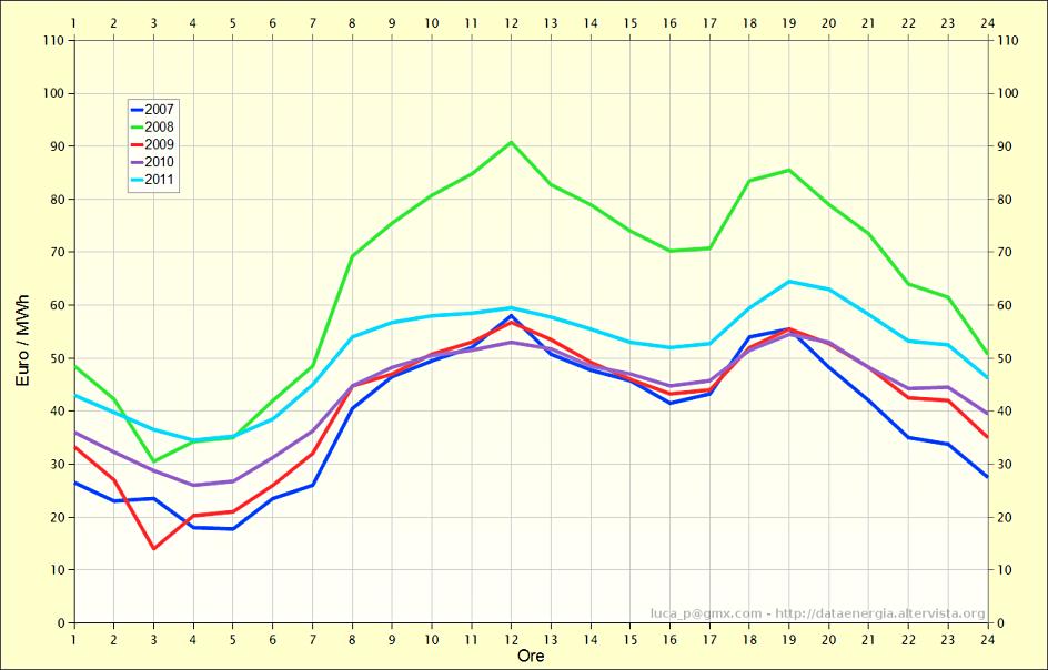 Prezzi orari del mercato elettrico in germania 2007 2011 - Il mercato della piastrella moncalieri orari ...