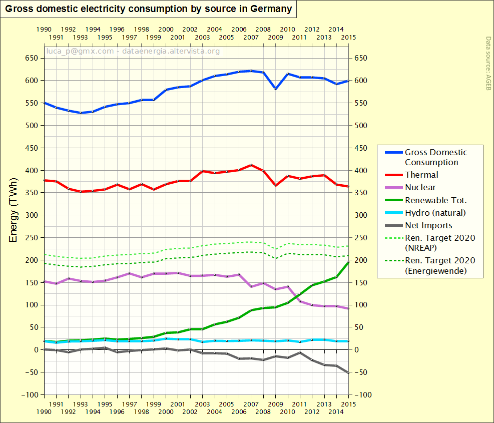 Gross domestic electricity consumption by source in Germany