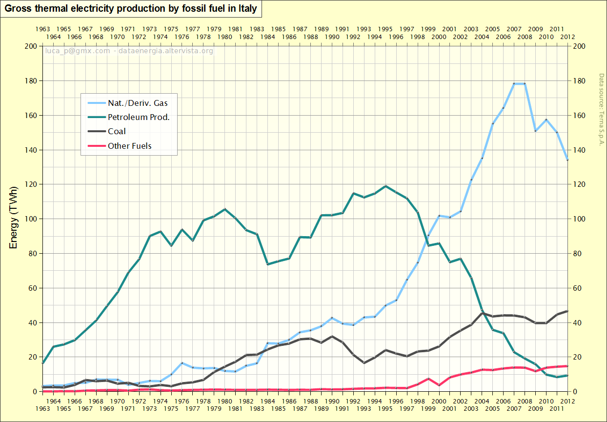 Gross thermal electricity production by fossil fuel in Italy from 1963 to 2013