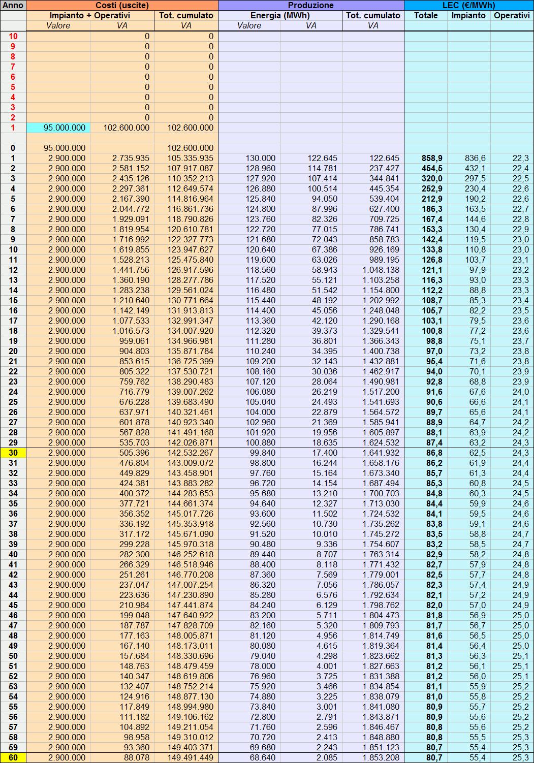 Costo impianto fotovoltaico 1mw 63